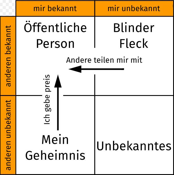 Der blinde Fleck - Das Johari Fenster